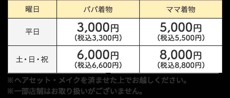 レンタル価格